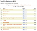 Top 10 of September 2012