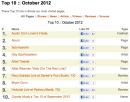 Top 10 of October 2012