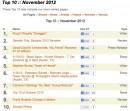 Top 10 of November 2012