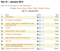 Top 10 of January 2013