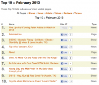 Top 10 of February 2013