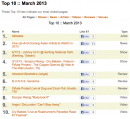 Top 10 of March 2013