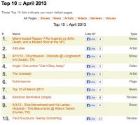 Top 10 of April 2013