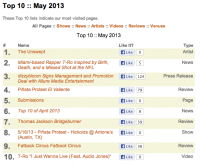 Top 10 of May 2013