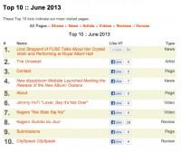 Top 10 of June 2013