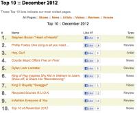 Top 10 of December 2012