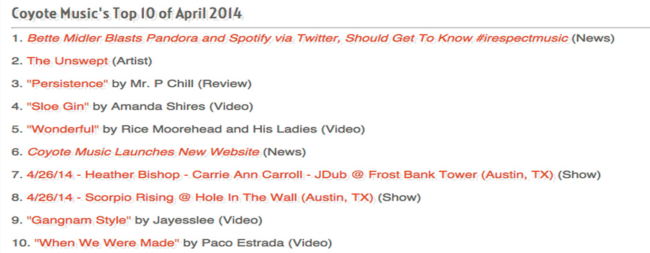 Top 10 of April 2014
