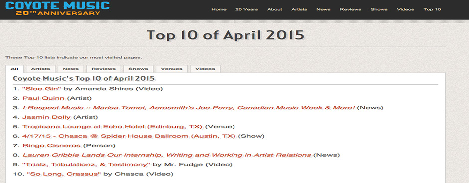 Top 10 of April 2015