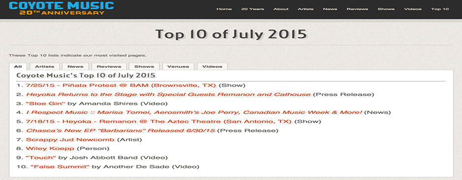 Top 10 of July 2015